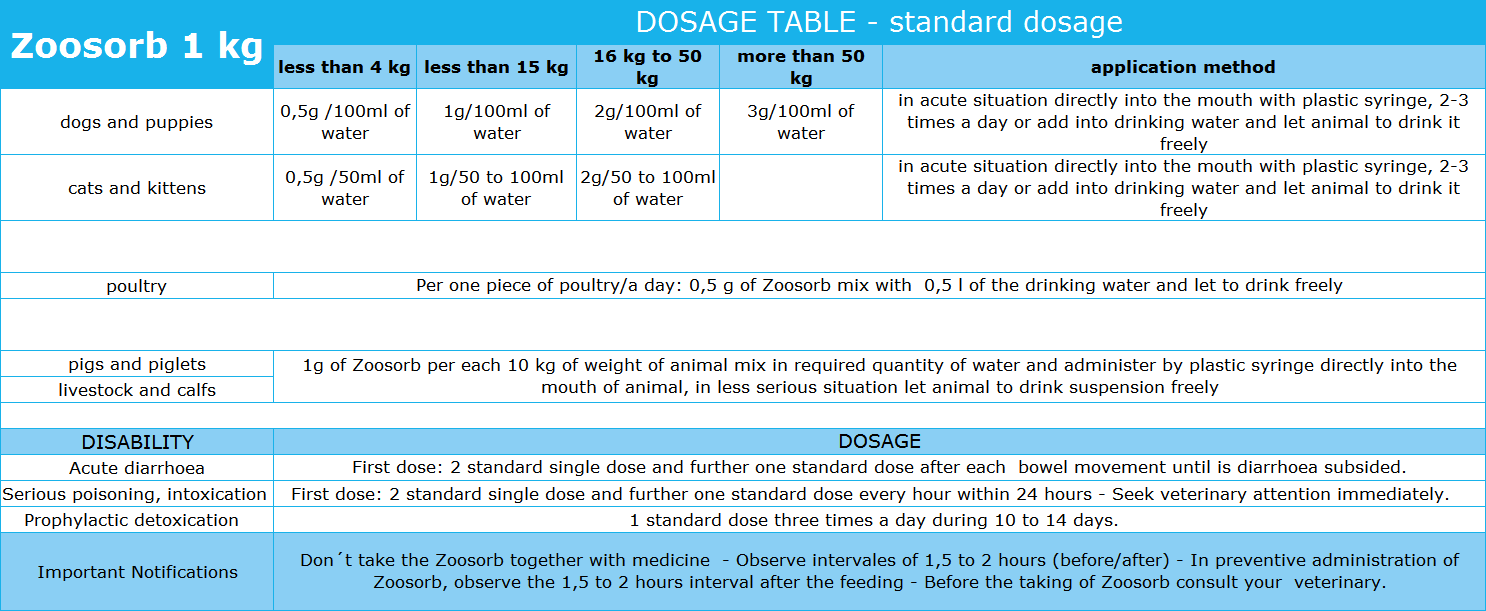 ZOOSORB DOSAGE TABLE - standard dosage 1kg