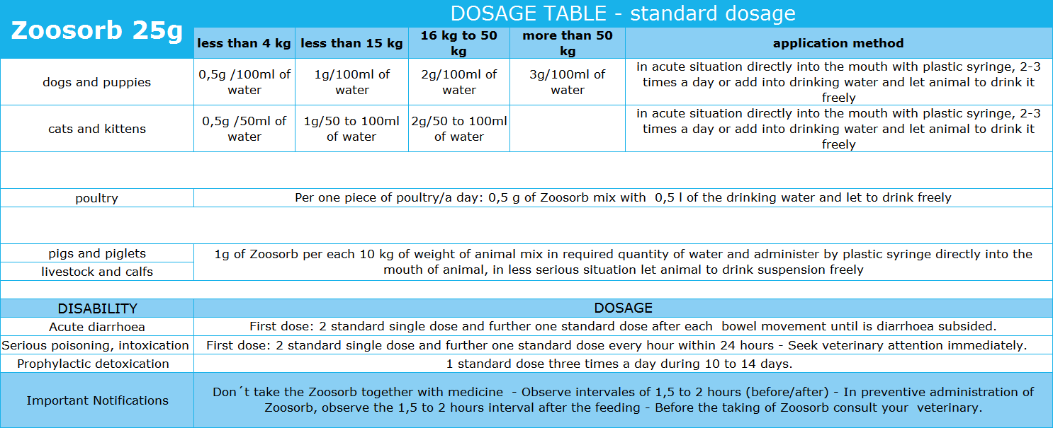 ZOOSORB DOSAGE TABLE - standard dosage 25g
